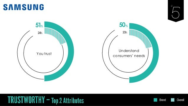 51% You trust 24% 50% Understand consumers' needs 23% Brand Overall