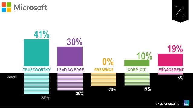 32% 26% 20% 19% 3% LEADING EDGE PRESENCE ENGAGEMENTCORP. CIT.TRUSTWORTHY overall 41% 30% 0% 10% 19%