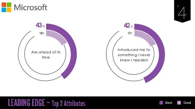 43% Are ahead of its time 18% 42% Introduced me to something I never knew I needed 17% Brand Overall
