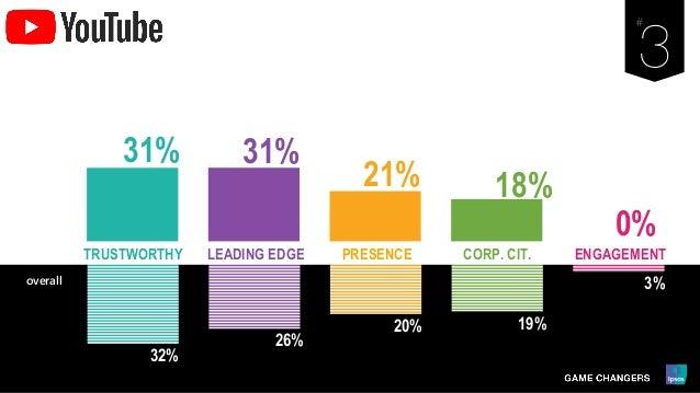 32% 26% 20% 19% 3% LEADING EDGE PRESENCE ENGAGEMENTCORP. CIT.TRUSTWORTHY overall 31% 31% 21% 18% 0%