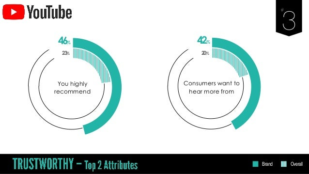 46% You highly recommend 23% 42% Consumers want to hear more from 20% Brand Overall