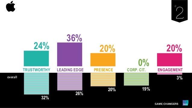 32% 26% 20% 19% 3% LEADING EDGE PRESENCE ENGAGEMENTCORP. CIT.TRUSTWORTHY overall 24% 36% 20% 0% 20%