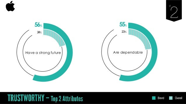 56% Have a strong future 24% 55% Are dependable 23% Brand Overall