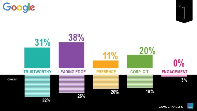 32% 26% 20% 19% 3% LEADING EDGE PRESENCE ENGAGEMENTCORP. CIT.TRUSTWORTHY overall 31% 38% 11% 20% 0%