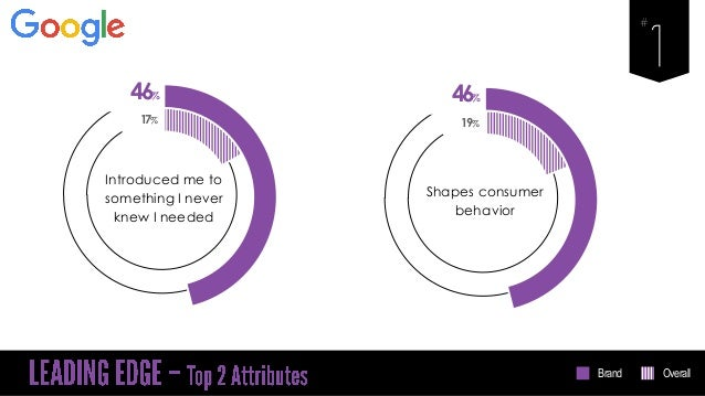 46% Introduced me to something I never knew I needed 17% 46% Shapes consumer behavior 19% Brand Overall