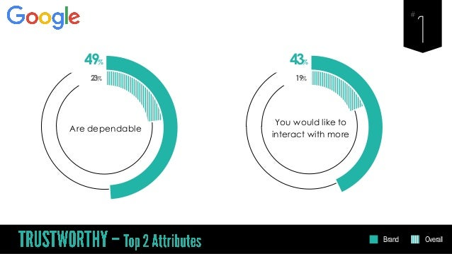 49% Are dependable 23% 43% You would like to interact with more 19% Brand Overall