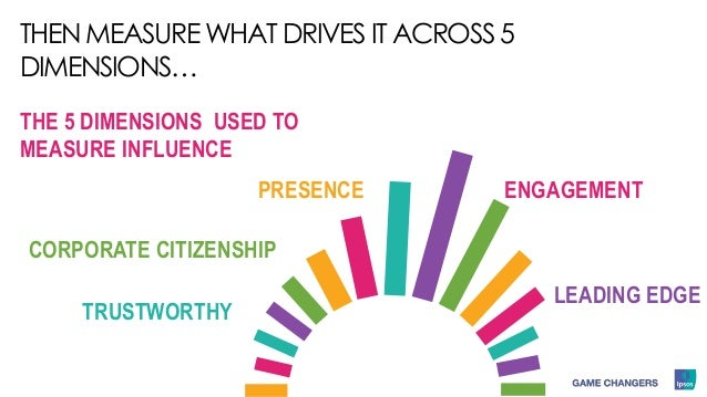 THE 5 DIMENSIONS USED TO MEASURE INFLUENCE ENGAGEMENT TRUSTWORTHY LEADING EDGE CORPORATE CITIZENSHIP PRESENCE THEN MEASURE...