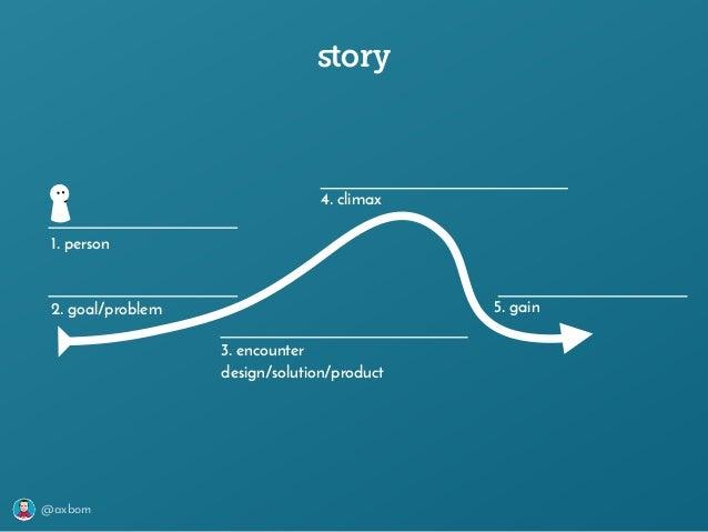 @axbom story 1. person 2. goal/problem 3. encounter design/solution/product 4. climax 5. gain