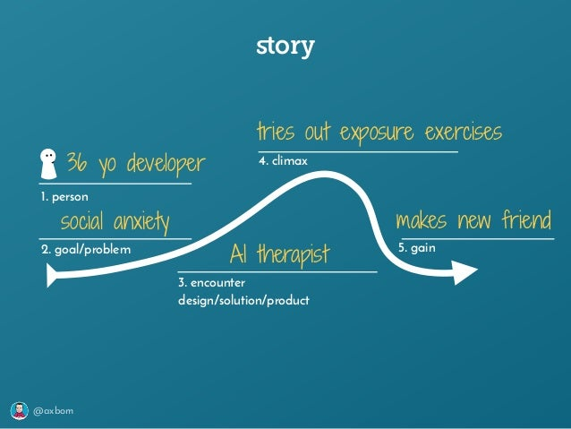 @axbom story 1. person 2. goal/problem 3. encounter design/solution/product 4. climax 5. gain 36 yo developer social anxiet...