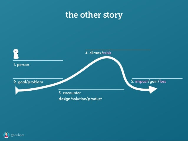 @axbom the other story 1. person 2. goal/problem 3. encounter design/solution/product 4. climax/crisis 5. impact/gain/loss