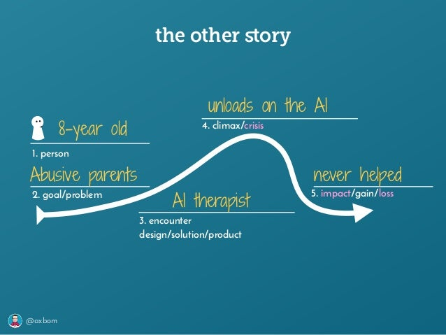@axbom the other story 1. person 2. goal/problem 3. encounter design/solution/product 4. climax/crisis 5. impact/gain/loss ...