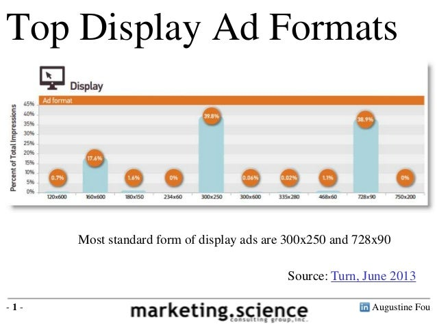 Augustine Fou- 1 -Most standard form of display ads are 300x250 and 728x90Top Display Ad FormatsSource: Turn, June 2013Top...