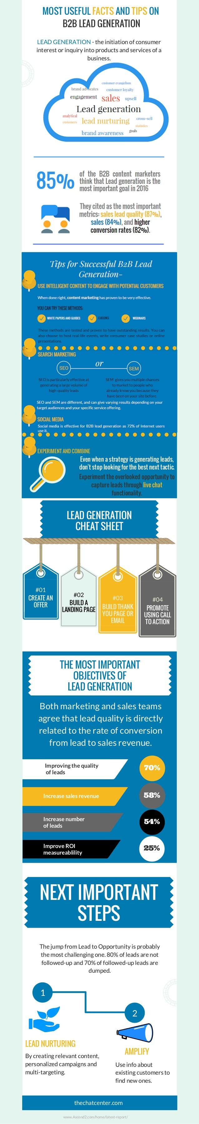 MOST USEFUL FACTS AND TIPS ON B2B LEAD GENERATION LEAD GENERATION - the initiation of consumer interest or inquiry into pr...