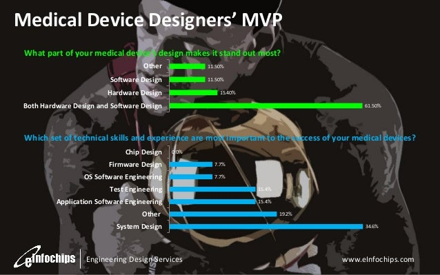 Medical Device Designers' MVP What part of your medical device's design makes it stand out most? Other  11.50%  Software D...