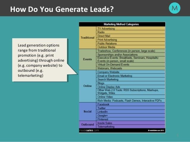 Binary options lead generation