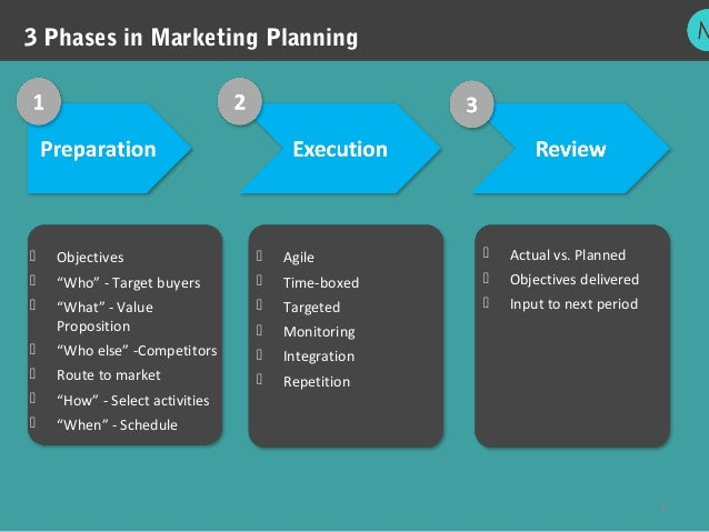marketing phase Marketing controls are a series of measurements used to determine whether a marketing plan is meeting, or has met, its stated goals and objectives the fact that the control phase is often the final item in a list of essential marketing plan elements downplays its importance although last on.