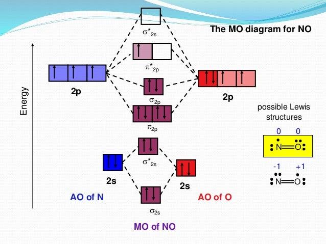Molecular Orbital Diagram Of No.Introduction To Mot