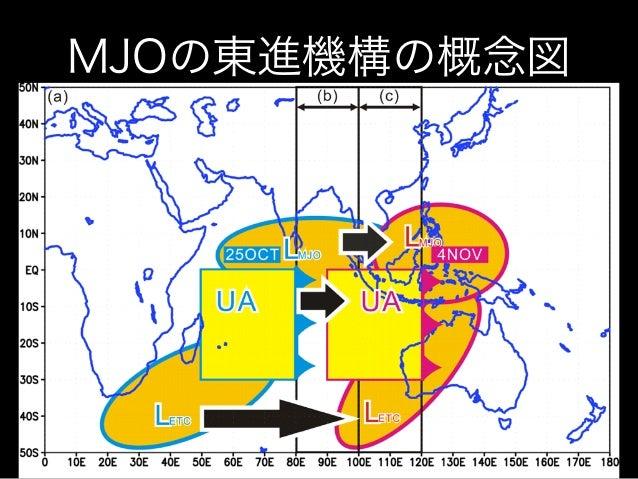 Moteki MJO seminar-150401 Hypothesis on eastward propagation mechanism of the MJO Slide 2
