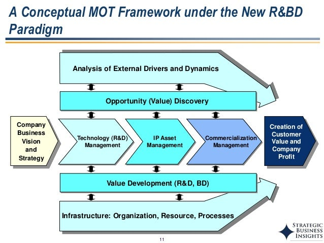 gregory framework of technology management Technically speaking: control activities over technology and the new coso o review of coso - background and framework o key areas of it risk o information security framework by coso o codification of framework o it controls o management aims & direction.
