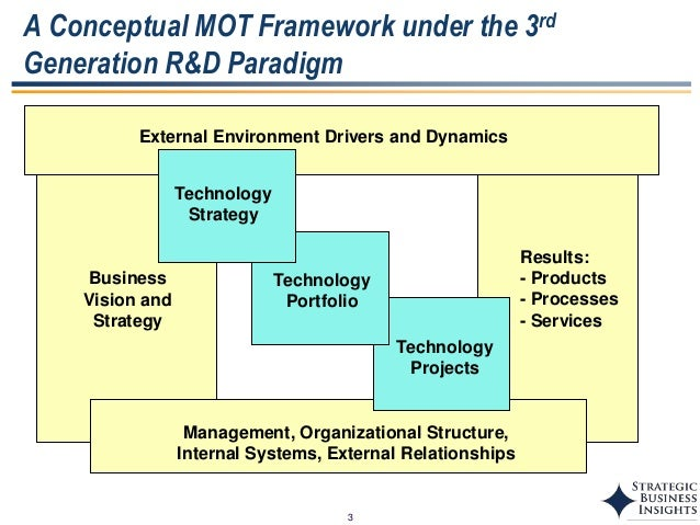 Technology Management Image: Technology Management Frameworks