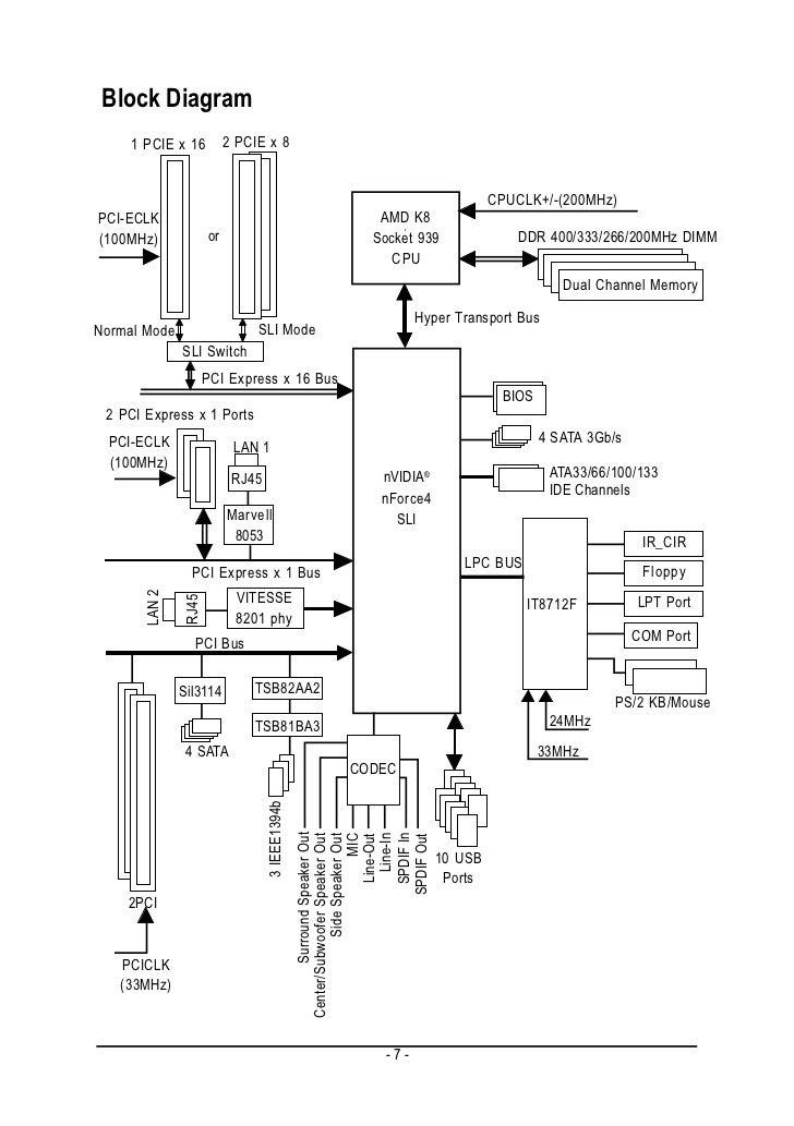 GIGABYTE GA-K8NXP-SLI AMD Socket 939 Processor Motherboard