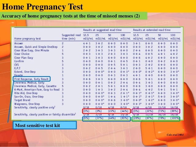 What Is Truth Of Home Pregnancy Test Kit 최준식교수