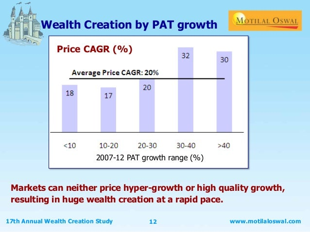 motilal oswal wealth creation study 2012 pdf