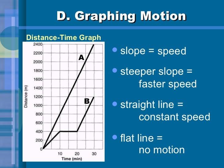 D. Graphing Motion <ul><li>slope = </li></ul><ul><li>steeper slope = </li></ul><ul><li>straight line = </li></ul><ul><li>f...