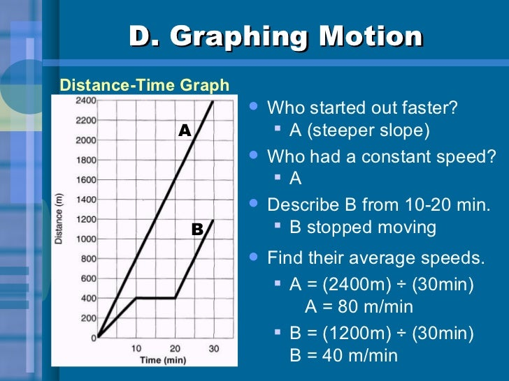 D. Graphing Motion <ul><li>Who started out faster? </li></ul><ul><ul><li>A (steeper slope) </li></ul></ul><ul><li>Who had ...
