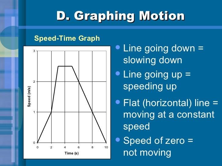 D. Graphing Motion <ul><li>Line going down = slowing down </li></ul><ul><li>Line going up =  speeding up </li></ul><ul><li...