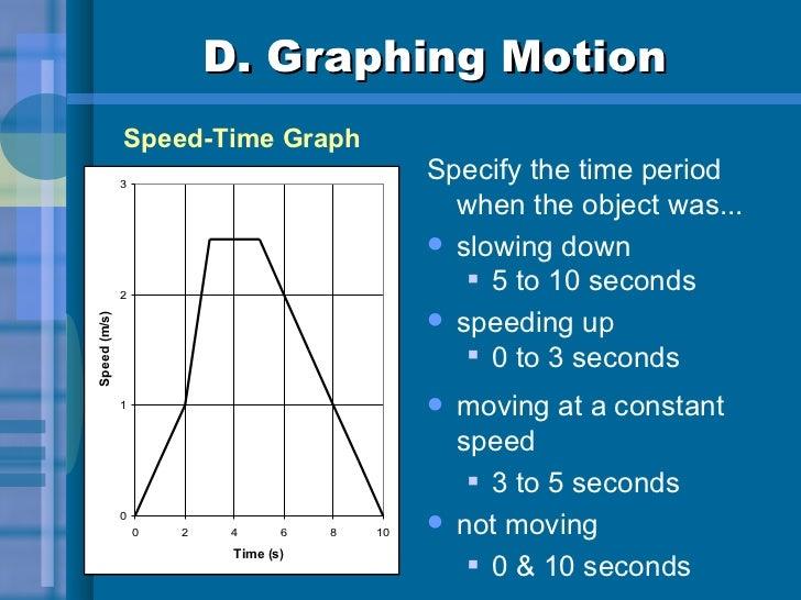 D. Graphing Motion <ul><li>Specify the time period when the object was... </li></ul><ul><li>slowing down </li></ul><ul><ul...