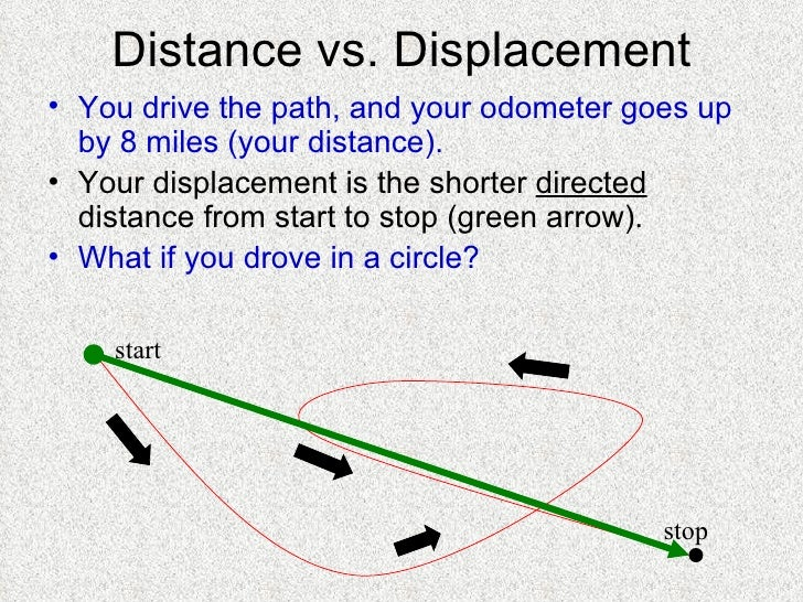 Distance vs. Displacement <ul><li>You drive the path, and your odometer goes up by 8 miles (your distance). </li></ul><ul>...