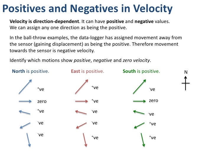 how to find mean velocity