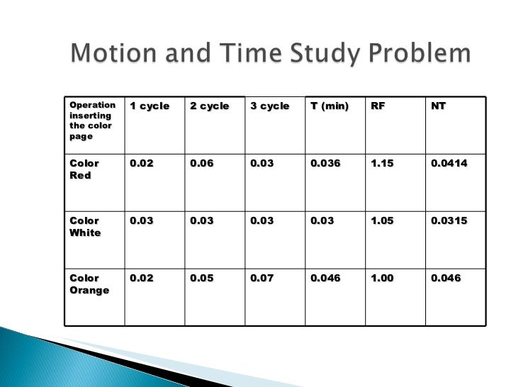 Time Study Example - Ex