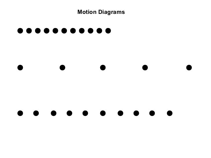 Motion Diagrams  Data Charts  Graphs