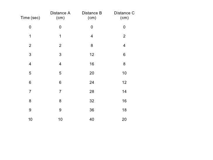 Distance A   Distance B   Distance CTime (sec)      (cm)         (cm)         (cm)    0            0            0         ...