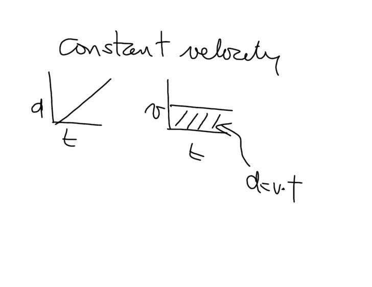 Motion Formulae
