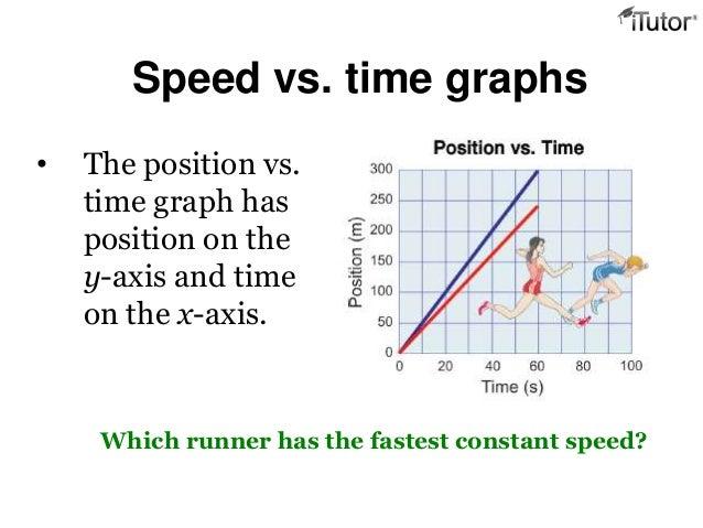 Velocity Vs Time Graph Graph of The Mo...