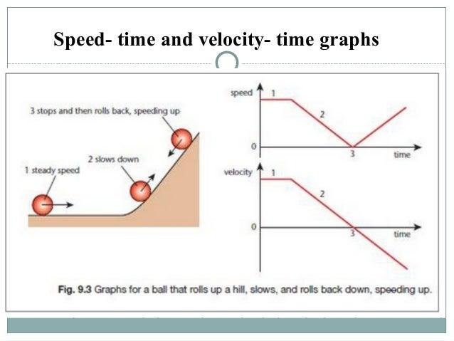 Motion Graphs, Distance-Time Graph, Acceleration-Time Graph ...