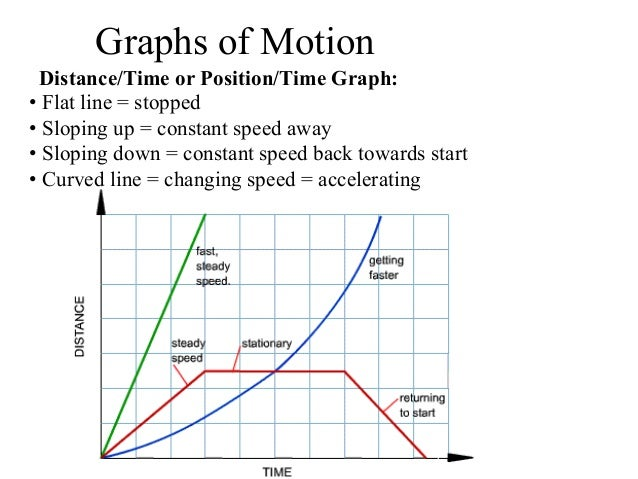 Motion graphs practice
