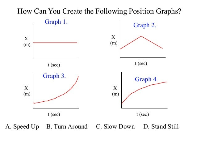 Motion graphs-speed, velocity and acceleration graphs