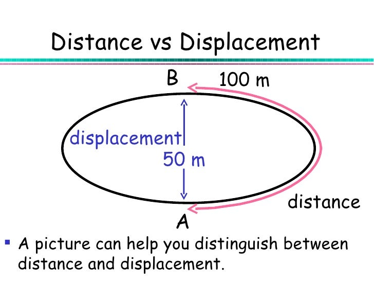 what is displacement Psychology definition of displacement: transferring behaviour or feelings from the original objet or person to another see displaced aggression- drive displacement- scape goating.