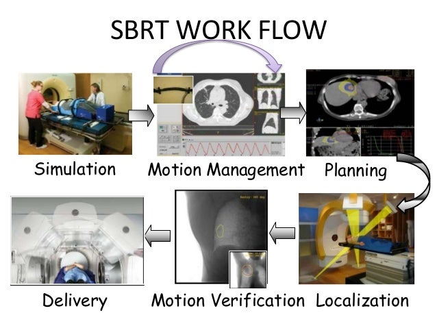 MOTION MANAGEMENT IN RADIOTHERAPY Slide 3