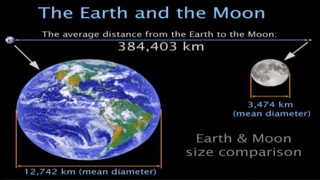 Motion of the earth