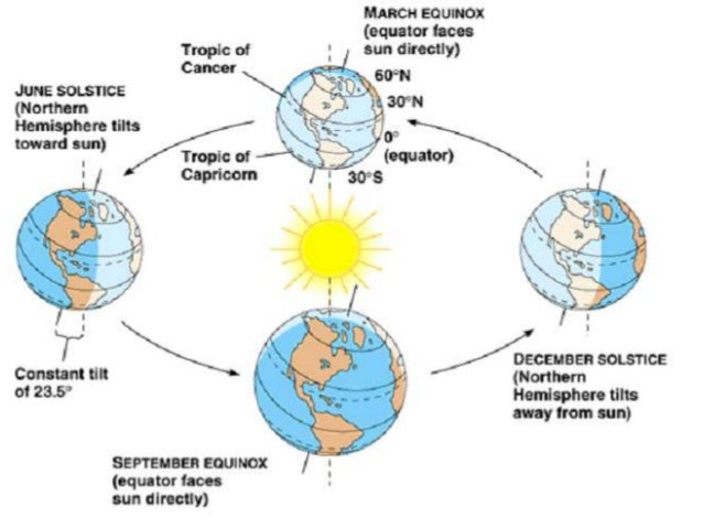 Motions and seasons of earth