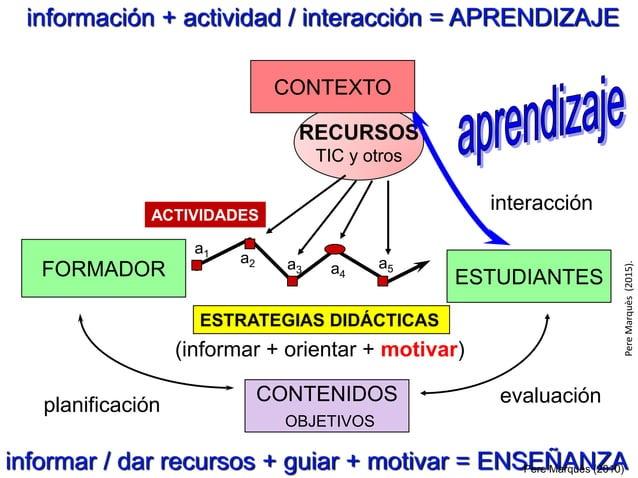 PepeGiráldezyPereMarquès(2014) SABER PODER QUERER APRENDER: es un acto personal evolutivo, cada uno construye SU conocimie...