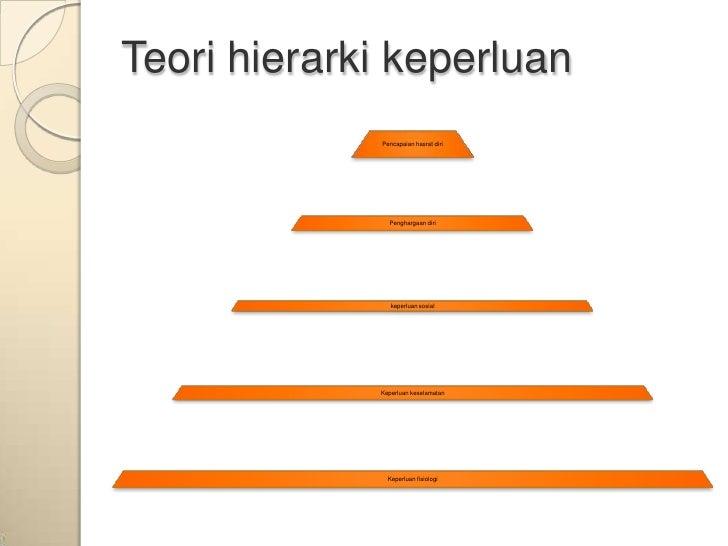 Teori hierarki keperluan             Pencapaian hasrat diri               Penghargaan diri                keperluan sosial...