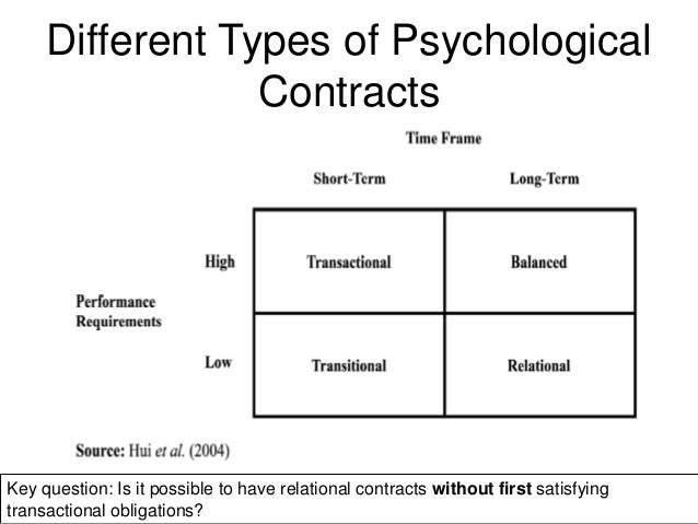 Types Of Employment Contracts Employment Contracts Elements