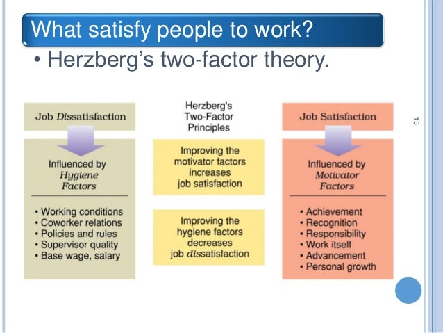 the factors that motivates a filipino The impact of the motivation on the employee's performance in  so the motivation is main factor that affect the human resources of the organization the.