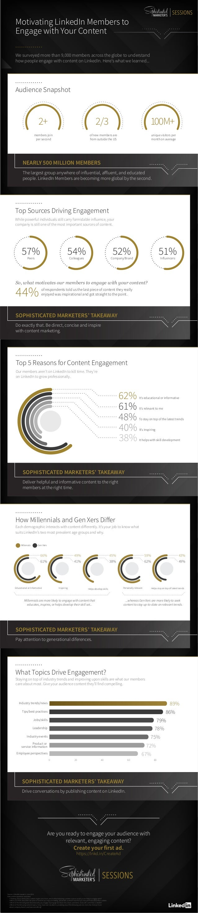 Source: LinkedIn research, June 2016 Here are the questions we asked: • Thinking about where/who content might come from, ...